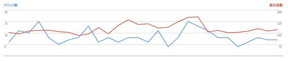 2017/05/03の検索数推移グラフ