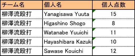yanagisawa_score.png