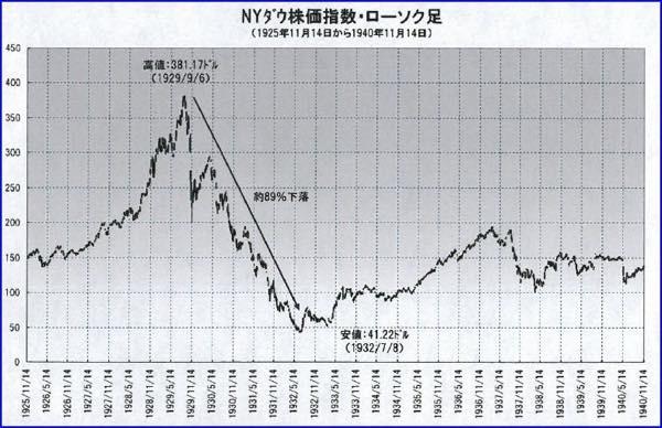 20170707 NY市場の大暴落