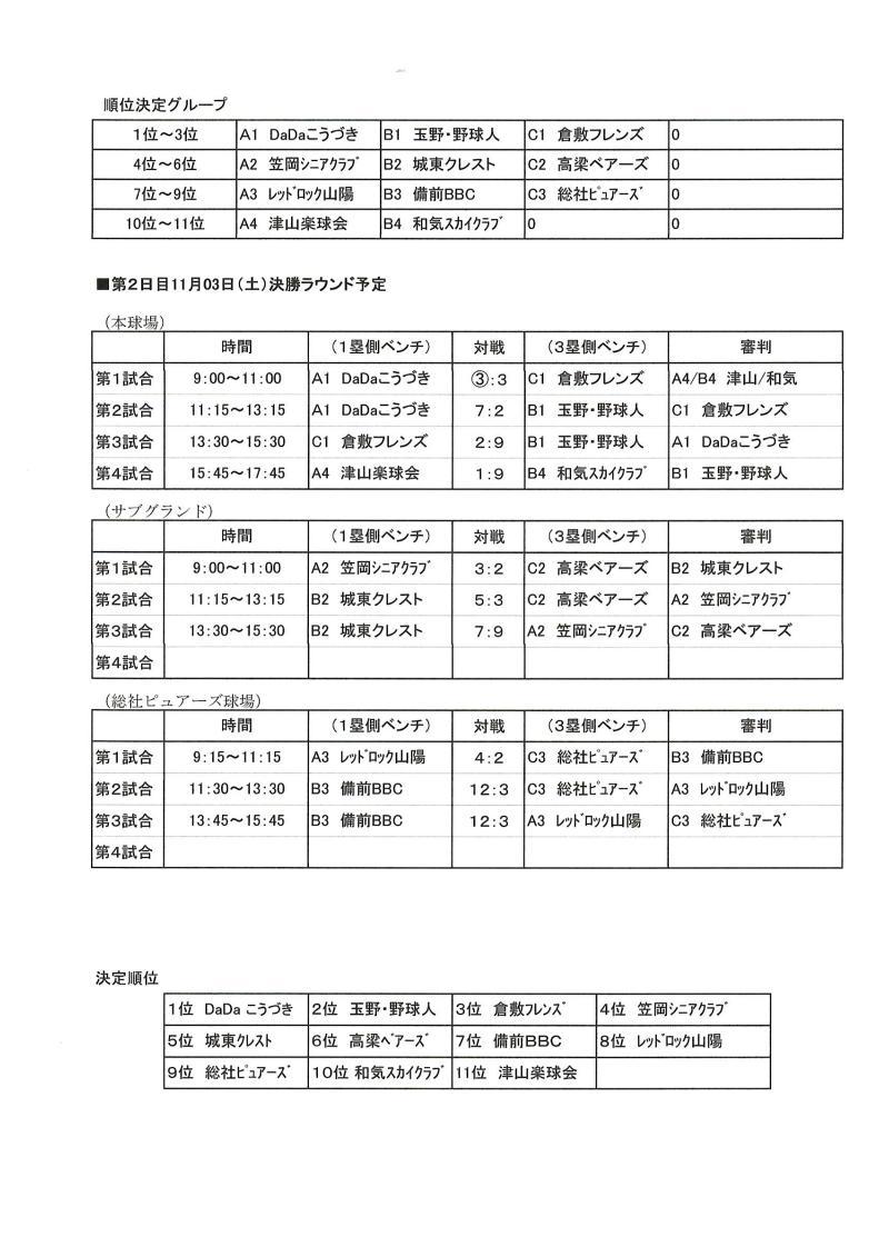 29回西日本還暦軟式野球大会 岡山大会決勝ラウンド結果