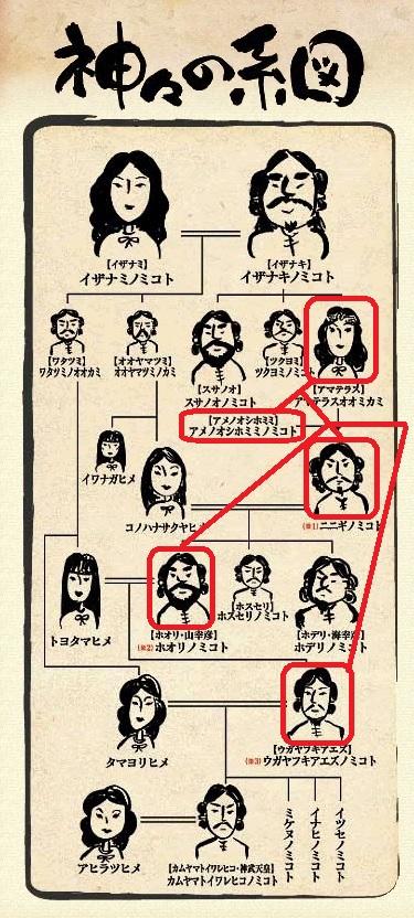 神々の系図 5