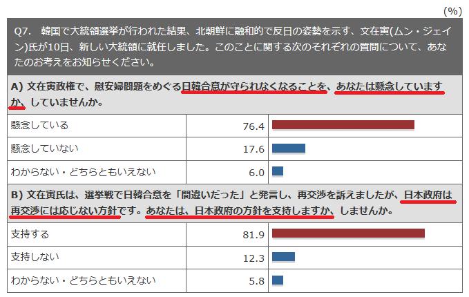 日韓合意 世論調査