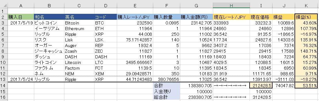 20170525仮想通貨状況