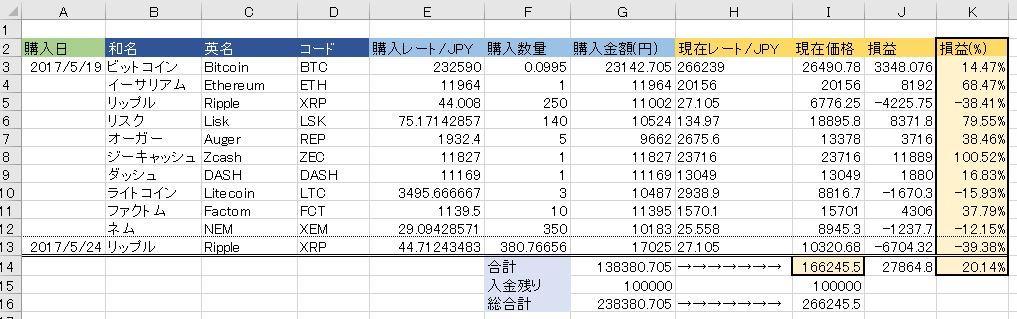 20170528仮想通貨状況