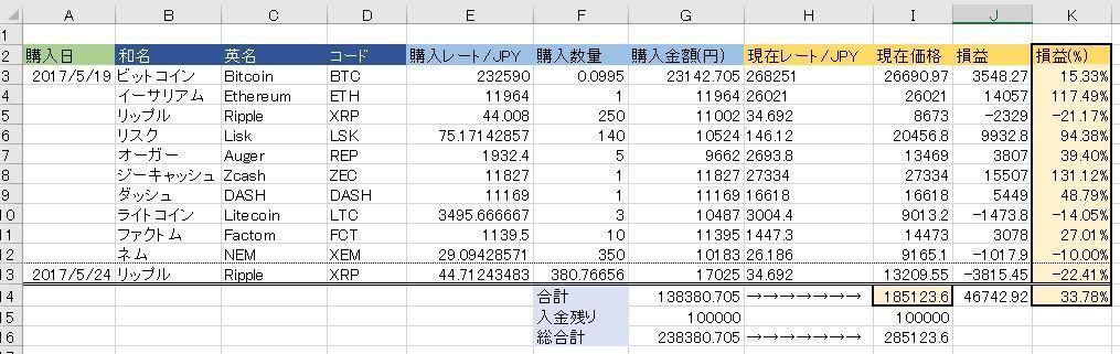 20170601仮想通貨状況