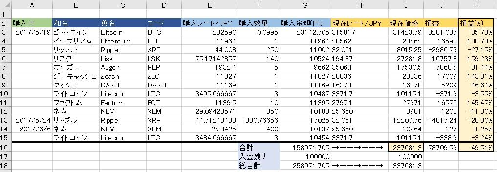 20170606仮想通貨状況