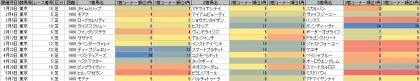 脚質傾向_東京_芝_1400m_20170101~20170507