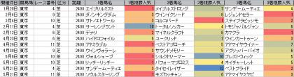 人気傾向_東京_芝_2400m_20170101~20170521