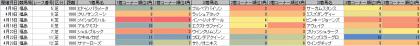 脚質傾向_福島_芝_1800m_20170101~20170625