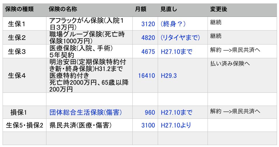 B51保険表2017-06-14